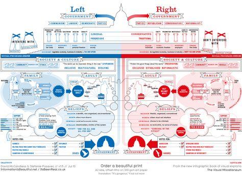 Left vs Right: The Political Spectrum Visualized