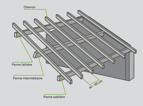 Comment Réaliser Un Chevronnage Leroy Merlin Bricolage