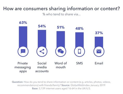Study Shows That Internet Users Prefer Private Messaging Apps To Share Content