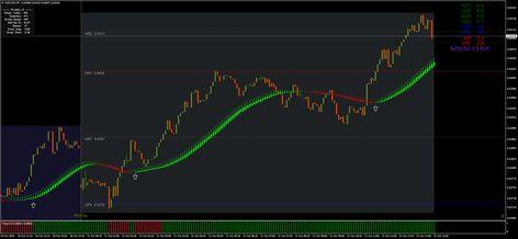 Heiken Ashi Trading Signals