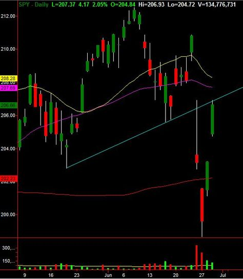 Smart Traders Made Huge Profits Recently This Is How Spdr S P