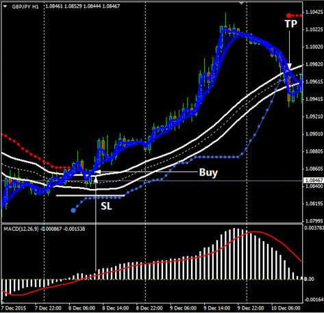 Download NK Ichimoku Forex Trading System For Mt4 LearnForex