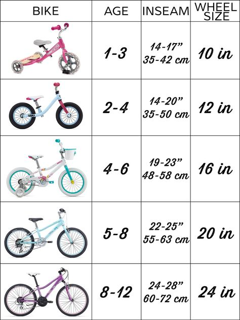 Kids Bike Size Chart How To Buy A Bicycle For Your Child Liv