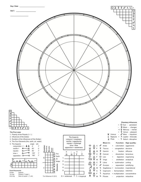 The inner circle is for the aspects and Planets. The outter cirlce is for the Stars. From the handbook, Alchemy Astrology, Lost Key To The Philosopher's Stone. #numerologybirthchart