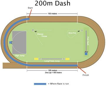 track and field diagram home electrical wiring software a saggersg on pinterest