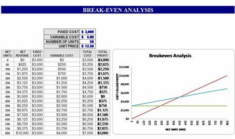 Free Breakeven Analysis Template breakeven template Pinterest - Breakeven Analysis