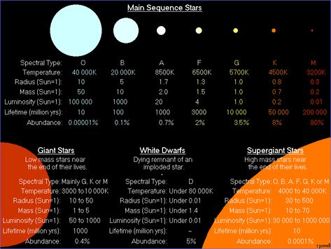 """Classification of Stars. At the top of this diagram are the Main Sequence stars, those using hydrogen as their nuclear fuel. The Sun is a G-type star, so you can compare that to the rare O-type stars to see the difference in size. And the difference in mass can be up to 100 times. Mona Evans""""How Big Are the Biggest Stars"""" http://www.bellaonline.com/articles/art300366.asp"""