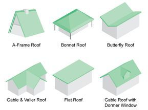 36 Types Of Roofs Styles For Houses Illustrated Roof Design Examples Roof Shapes Butterfly Roof Roof Styles