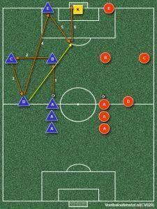 497 Pep Guardiola Practices Football Tactics In 2020 Football Tactics Football Drills Soccer Drills