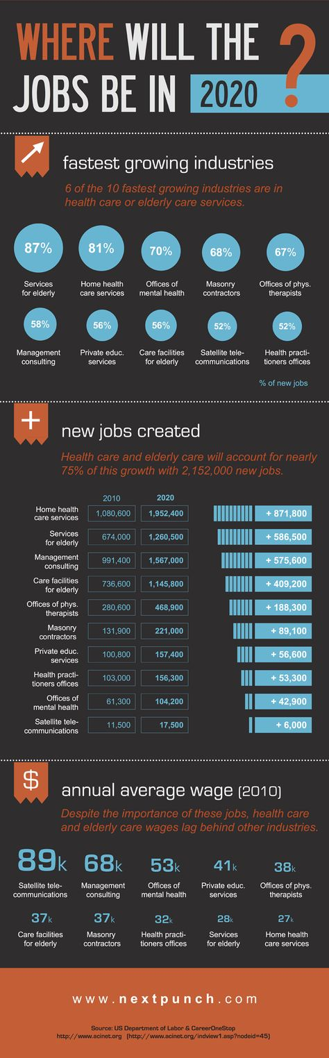 Where Will the Jobs be in 2020? #infographic #Jobs #Career