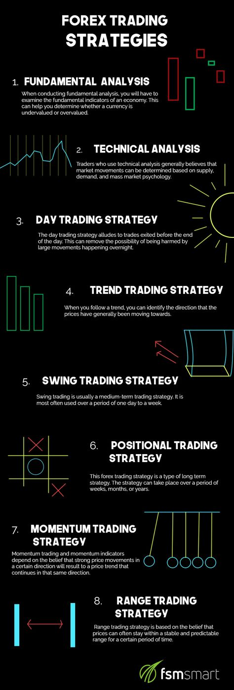 Get to know 8 effective forex trading strategies in 2018 through this simple infographic!  #FSMSmart #Forex #Trading #Infographic