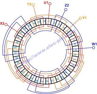 وفي المثال التالي سوف نستعرض مثال على ذلك ارسم دائريا ملفات العضو الساكن في آلة تيار متناوب لمحرك ثلاثي الطور بسرعتين 2 6 قطب وعدد مجموعاته Projects To Try