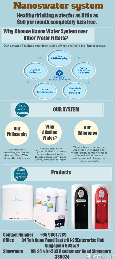 An Alkaline Water Filter System With A Complete Support And