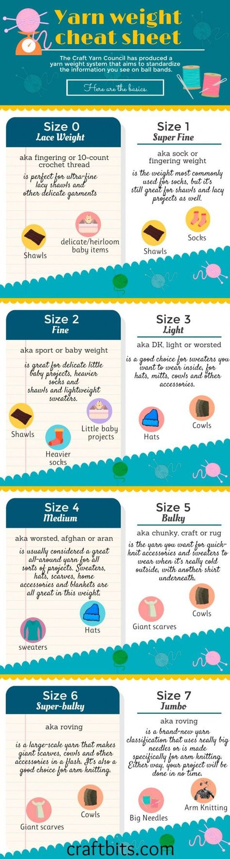 Based on the Craft Yarn Council's guidelines, here is a handy cheat sheet to print, bookmark, share or like :) It tells you everything you need to know about the standardized yarn weight syst…