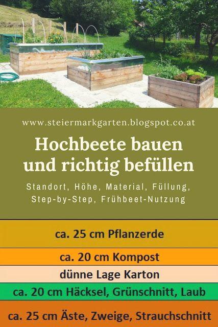 Hochbeete Bauen Und Richtig Befullen Hochbeet Garten Hochbeet Erhohte Beete