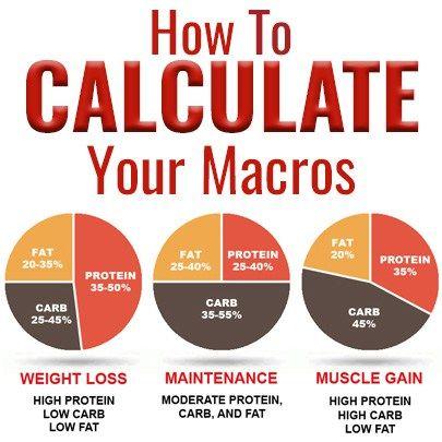 Macro Calculator No Carb Diets Macros Diet Macro Nutrition
