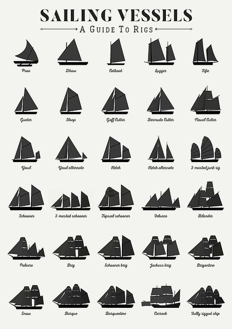 Sailing Vessel Types And Rigs - Art Print - Sailboat about you searching for. Sailing Girl, Old Sailing Ships, Sailing Outfit, Sailing Style, Segel Tattoo, Charles Vane Black Sails, Anne Bonny, Sailing Videos, Sailing Tattoo