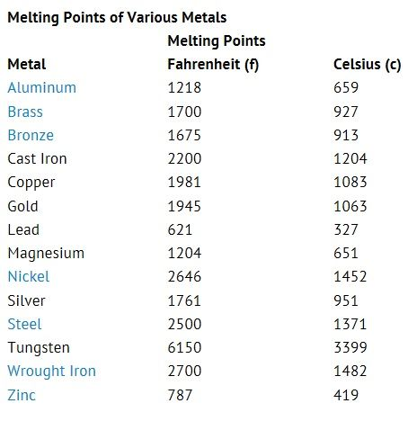 Melting Points Of Various Metals Fizika