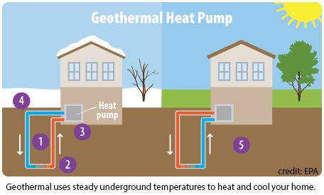 Is Geothermal Energy Right For You Geothermal Energy