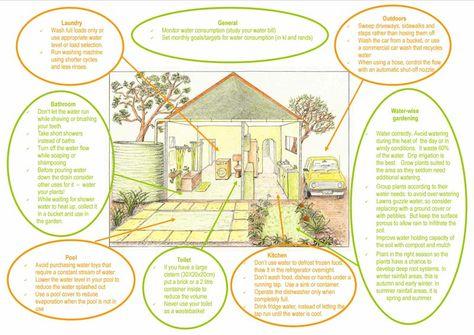 Water Saving Tips Water Saving Tips Green Tips Water Bill