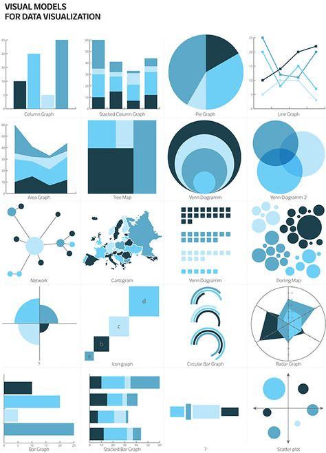 A collection of some visual models for data representation