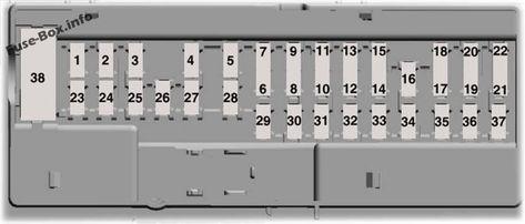 Interior fuse box diagram: Ford Edge (2015, 2016, 2017