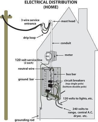 wiring a service pole wiring diagram access control wiring diagram house wiring entrance #5