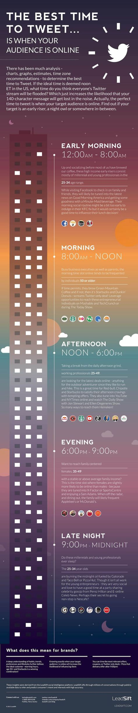 When Is The Definitive Best Time To Post On Twitter? #infographic