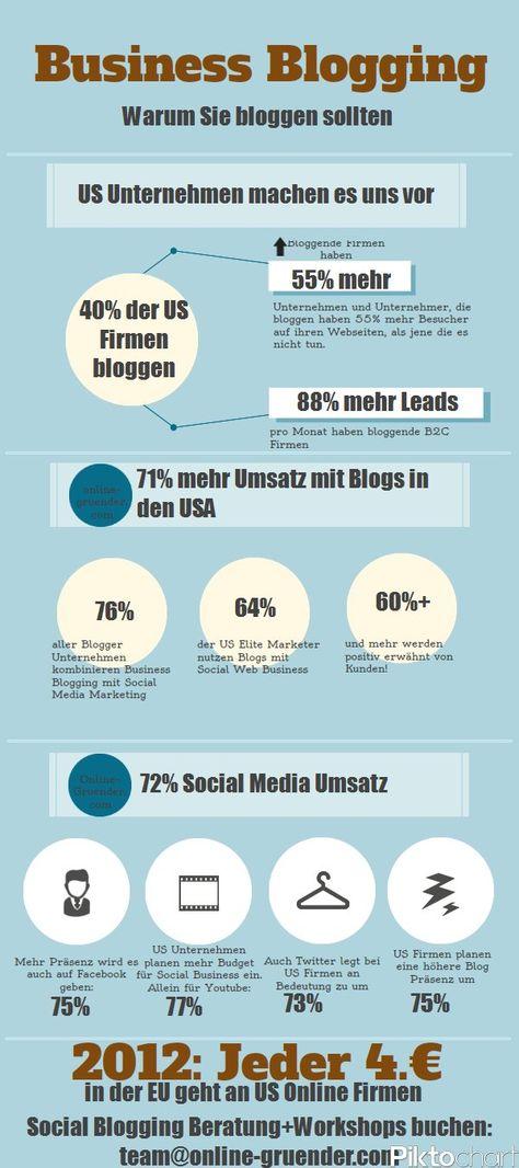 Social Business Blogging ist in den USA völlig normal und man macht damit satte Umsätze. An dieser Stelle möchte ich erneut daran erinnern, dass amerikanische Online Unternehmen schneller wachsen in Europa als die heimischen Unternehmen. Allein das demonstriert die Effektivität ihrer Techniken. Ich habe mal Daten, Fakten und Zahlen in einer Info Grafik dargestellt, die frisch aus den USA stammen.