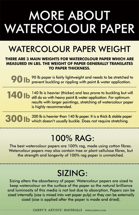 More About Watercolour Paper Watercolor Paper Paper Supplies Paper