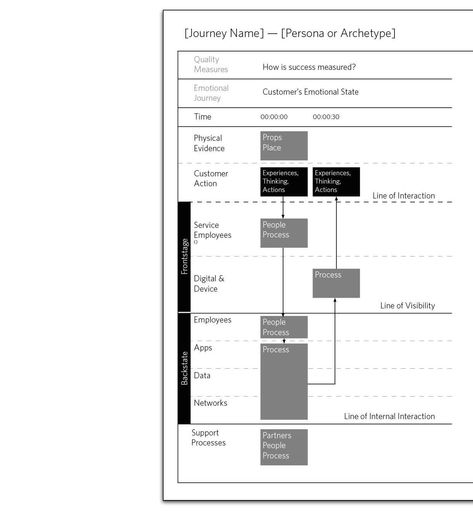 service blueprint Service design, User experience and Design strategy - best of business blueprint sap co
