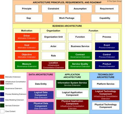 dragon1-enterprise-architecture-blueprint-my-bankgif 1,092×772 - new blueprint architecture enterprise