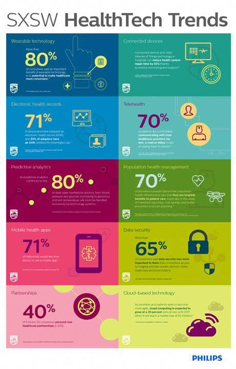 Perspectives Philips Government Solutions Infographic Health Health Tech Medical Technology