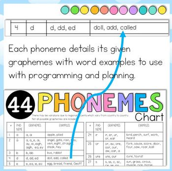 44 Phonemes Sounds Cheat Sheet 2 Levels With Graphemes And Examples Teaching Spelling Phonemes First Grade Curriculum
