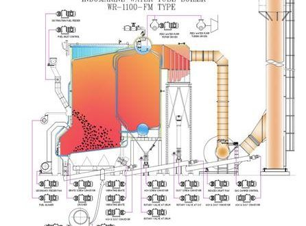 Water Tube Boiler Parts And Functions Boilersinfo Water Tube Boiler Types Of Boiler