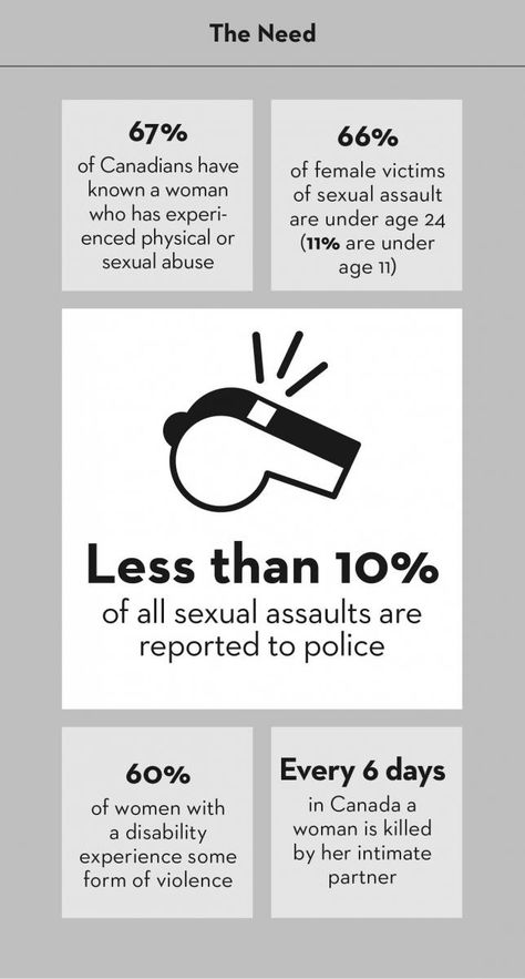 These Alarming Facts Essentially Say Women, You\u0027re Collateral