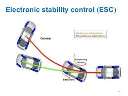 Electronic Stability Control >> Index Markets Research Study On Electronic Stability Control