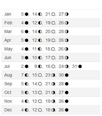 Full Moon Calendar 2020 Phases With Images Moon Phase Calendar