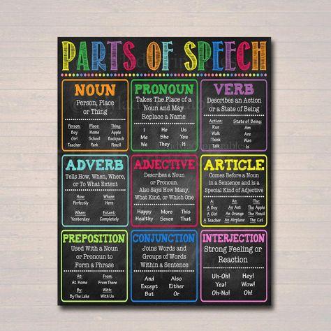 English Grammar Parts of Speech Classroom Poster