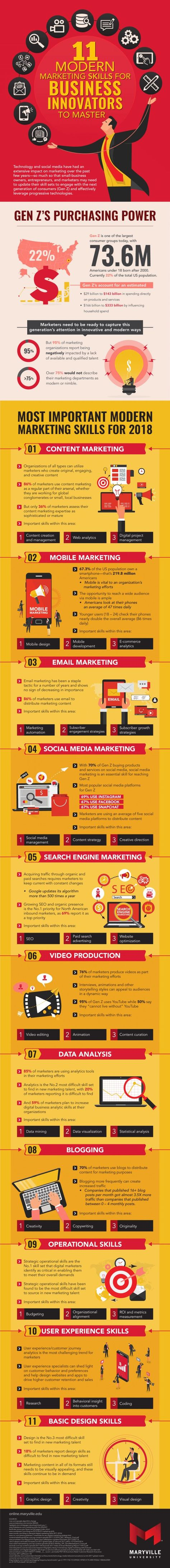 Infographic: 11 essential skills marketers must hone - PR Daily
