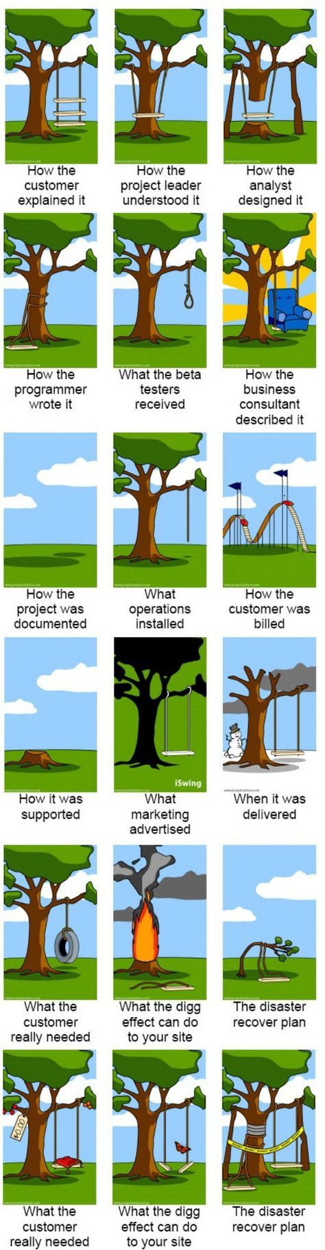 Tree swing meme what the customer really wanted - Classic Tire Swing Cartoon Addressing Requirements Problems Product Management Comics Pinterest Effective Communication Skills Humor And Stuffing