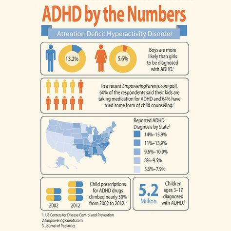 ADHD by the numbers