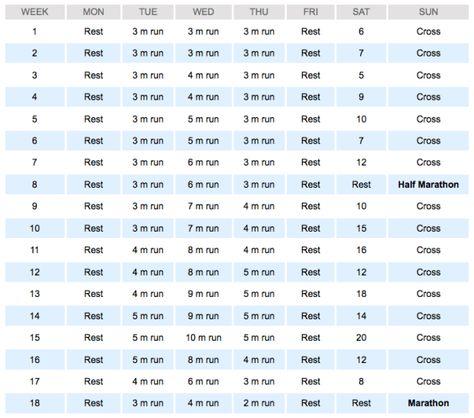 Hal Higdon Marathon Training Schedule | Your First Marathon Training Program
