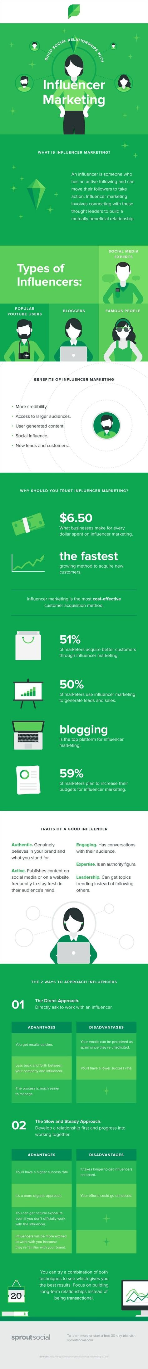 Build Social Relationships With Influencer Marketing [Infographic]