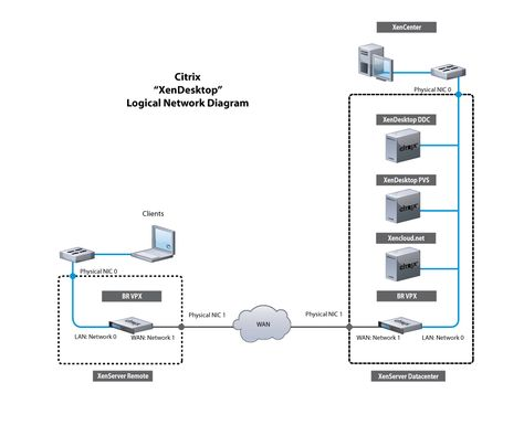 Best Network Diagrams Images On   Computer Network