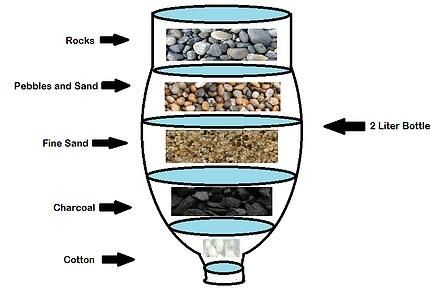 Homemade Water Filter Coolguides Filtration Diy