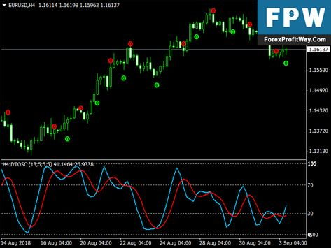 Download Dtosc Scalping Free Mt4 Trading Indicator Forex Trading