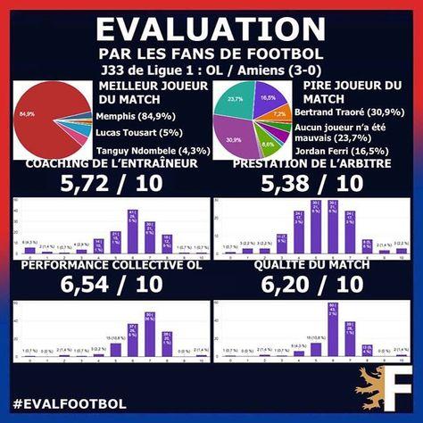 """Footbol on Instagram: """"Résultats des votes des fans de @footbol69 à propos du match OL / Amiens ! (3-0, J33 de Ligue 1). Sont traités ici : les 3 meilleurs et les…"""""""