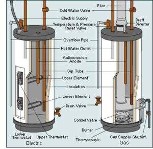 Water Heater Parts Diagram Norton Safe Search Water Heater Repair Heater Repair Water Heater Maintenance