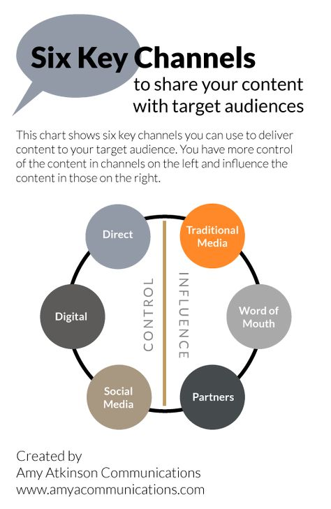 Channels to Deliver Content in Your Integrated Marketing Plan - Amy Atkinson Communications